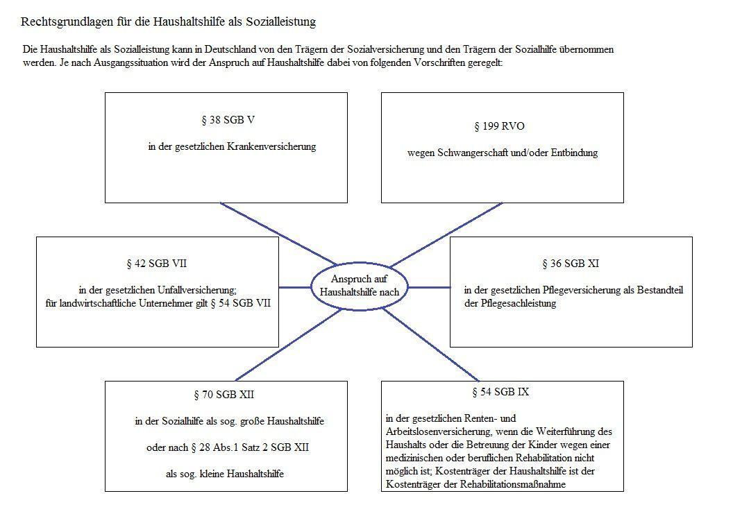 Krankenpflege Tabellen Und Diagramme  U203a Tipps